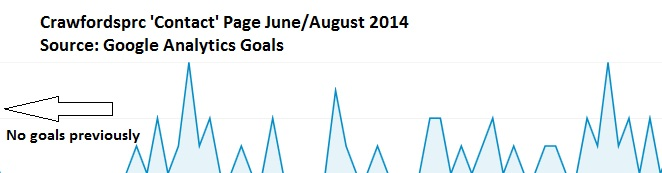 Goals Analytics Cleaning weston super mare 2014 1weekSEO Nina Greaves