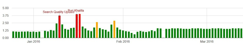 Algoroo Ranking Tracker