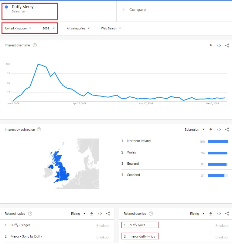 Google Trends 2008 Mercy Duffy Google Correlate shut December 2019 SEO FREELANCER UK CONSULTANT Nina Payne