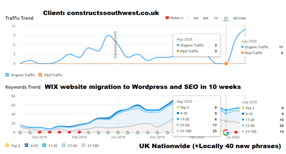 Wix to WordPress Website Migration - What Are The Costs of SEO